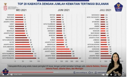 Kematian Akibat Covid-19 di Jombang Masuk Peringkat 9 Nasional